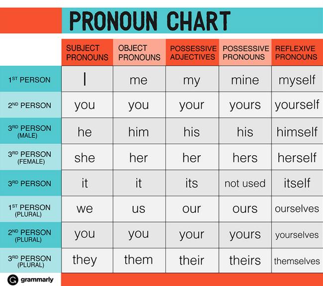 pronoun_chart_650px