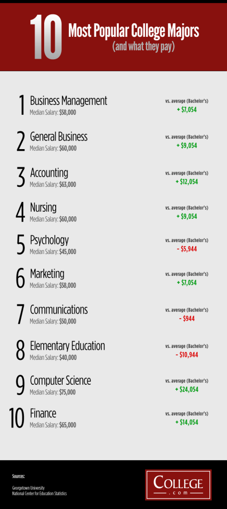 10-most-popular-college-majors-and-what-they-pay_502914095d94d