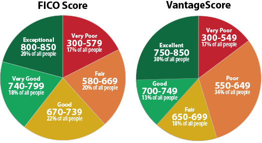experian-good-score-ranges